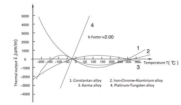 Figure 2 straingages