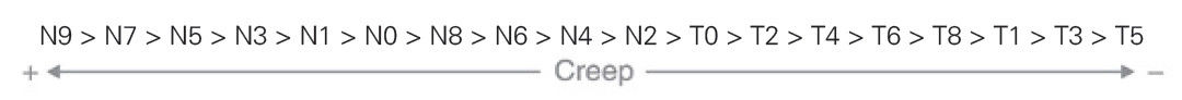 Creep codes Zemic