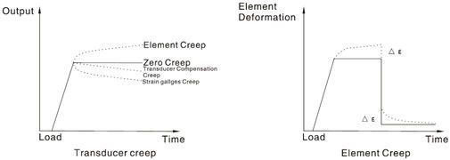 Creep compensation and effect of creep